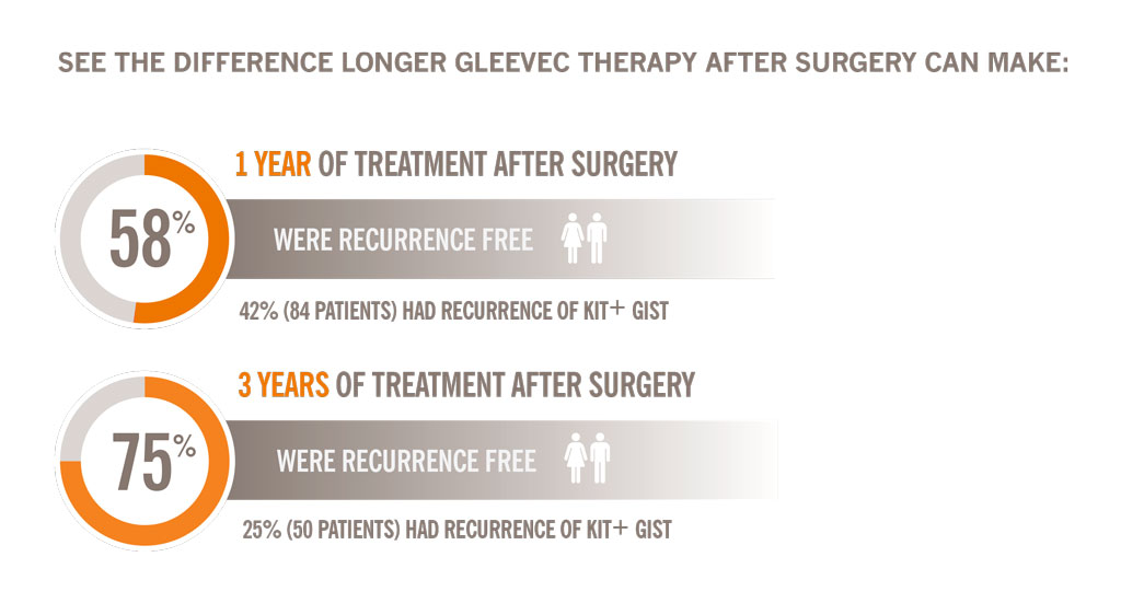 See the difference longer GLEEVEC therapy can make
